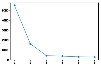 <matplotlib.lines.Line2D at 0x2dbdac2fdd8>
