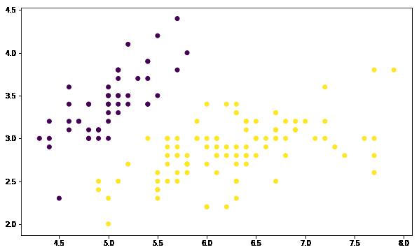 matplotlib.collections.PathCollection at 0x152837934e0