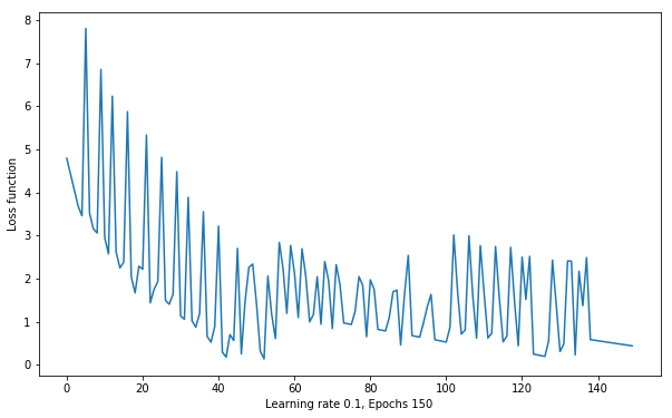 Text(0, 0.5, 'Loss function')